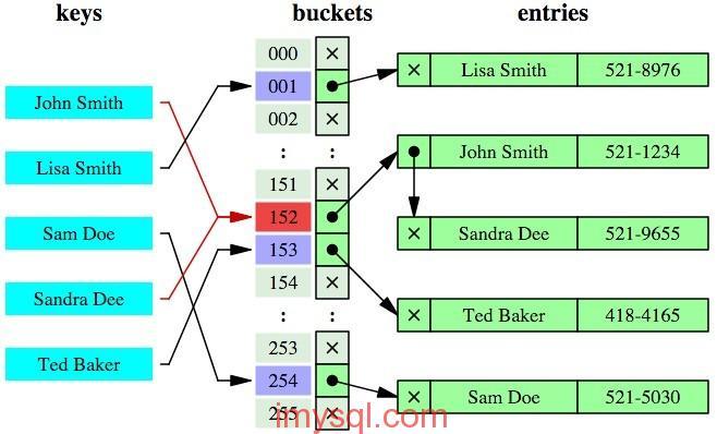 在mysql里常用的索引数据结构